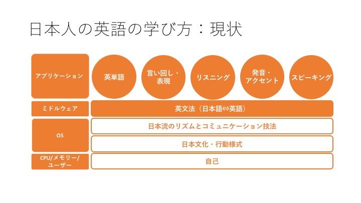 160220-日本の英語の学び方1