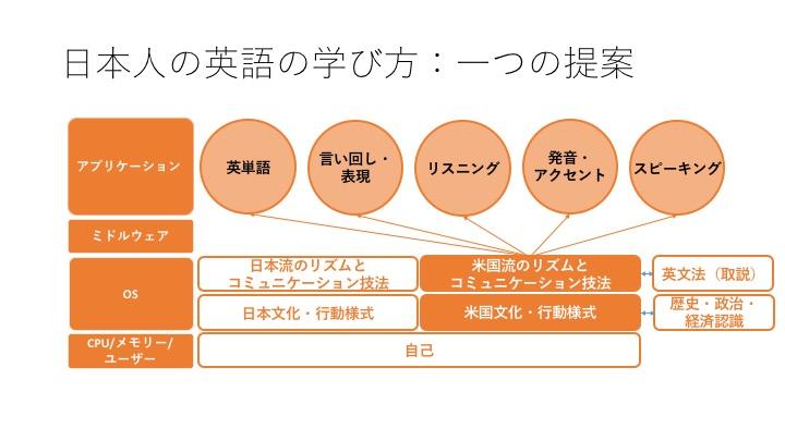 160220-日本の英語の学び方2